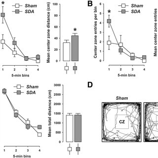 (PDF) Gut Vagal Afferents Differentially Modulate Innate