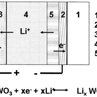 (PDF) Color rendering properties of interior lighting