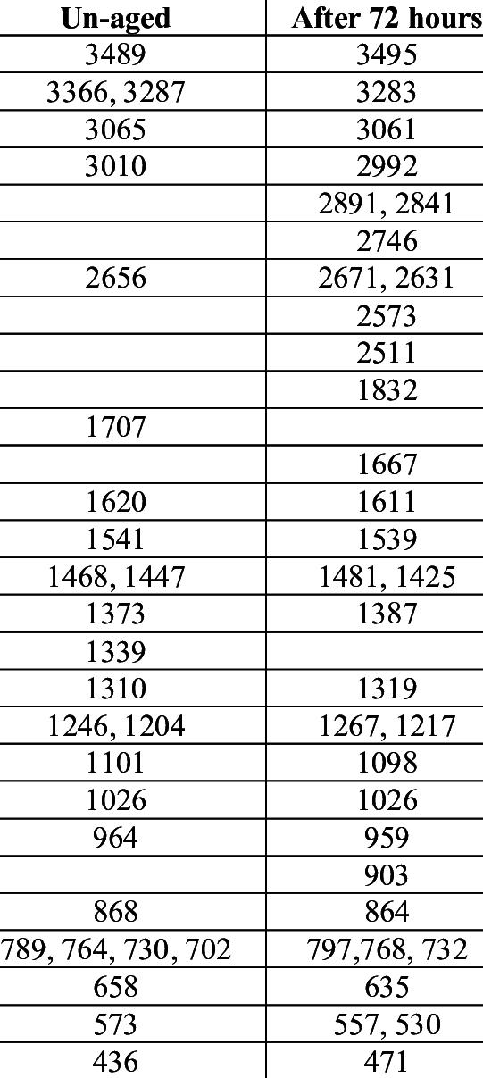 Ftir peaks table - Infrared spectroscopy absorption table ...