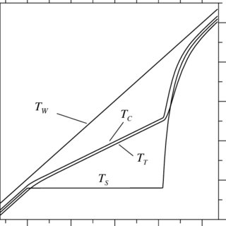 (PDF) On Differential Thermal Analyzer Curves for the