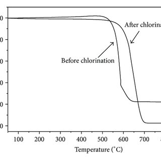 Cl Xps : (a) XPS survey of CuO/Ag/AgCl/TiO 2 , (b) Ag 3d