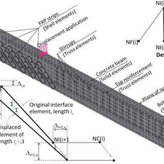 (PDF) Numerical Modeling of Shear Strengthened Reinforced