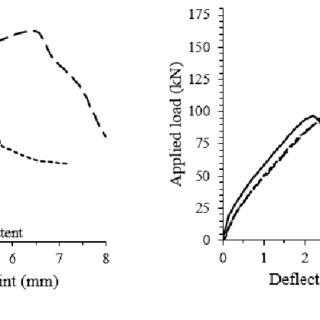 (PDF) An effective Technique Utilizing FRCM System in