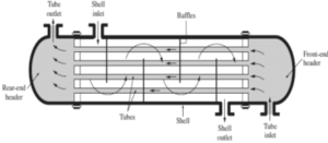 Schematic diagram of the heat exchanger parts | Download