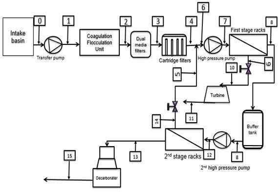 stage reverse osmosis diagram 3