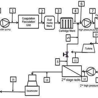 Schematic diagram of Tajoura reverse osmosis desalination