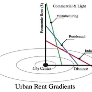(PDF) Economic Land Use Theory and Land Value in Value Model