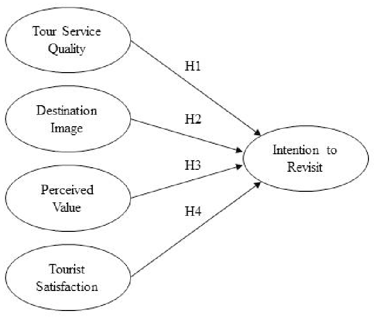 The proposed model 2.2. Hypothesis This study tested four