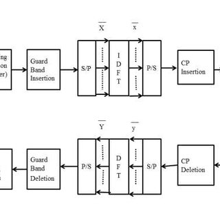 (PDF) Estimation of Bit Error Rate and Mean Square Error