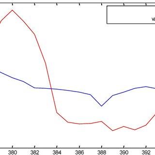 (PDF) Efficient long range prediction of exchange rates