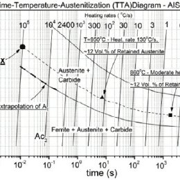 TTA-diagram for AISI 52100 steel reconstructed and
