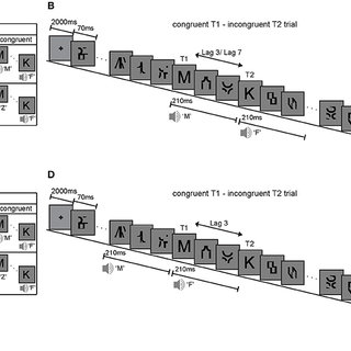 (PDF) A phonologically congruent sound boosts a visual