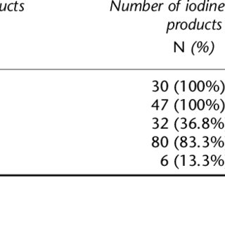 (PDF) Iodine intake in the youngest: Impact of commercial
