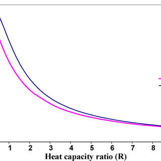 Temperature approach and temperature cross situations in