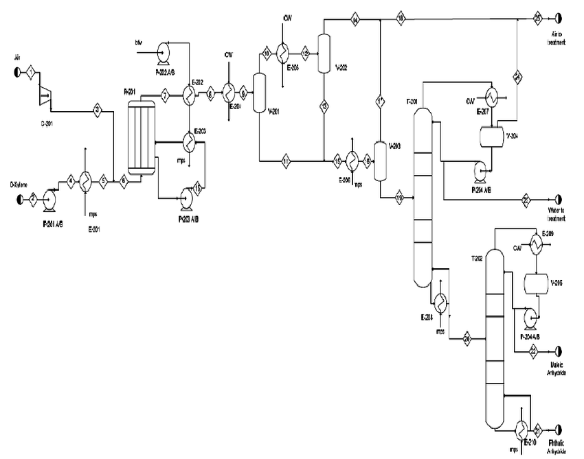 Flow sheet of phthalic anhydride production process via O