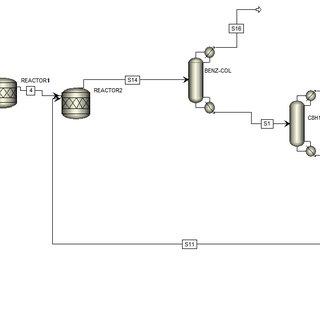 (PDF) Simulation and Optimization of Ethyl Benzene