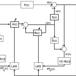 2 shows the block diagram of the frequency domain (FD) IIR