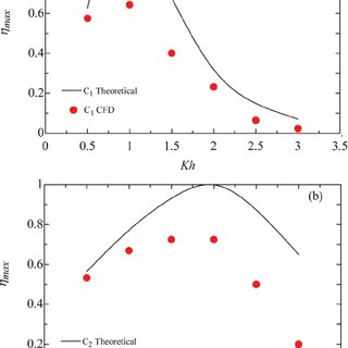 Hydrodynamic efficiency calculated using the linear wave