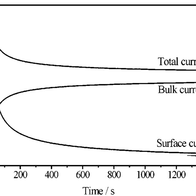 (PDF) Modelling of solid state voltammetry of immobilized
