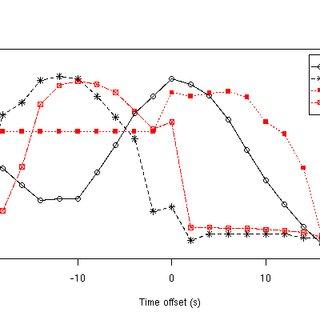 (PDF) The Deterministic Dendritic Cell Algorithm