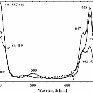 UV-Vis diffuse reflectance spectra (DRS) of Ni-doped TiO2