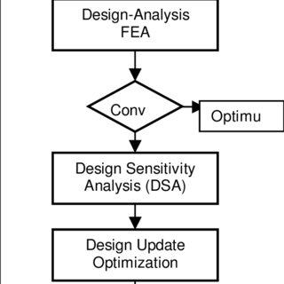 (PDF) Parameter and Optimization Studies for