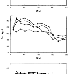 milk fat and protein production during 200 dim treatments 1 basal [ 753 x 1512 Pixel ]