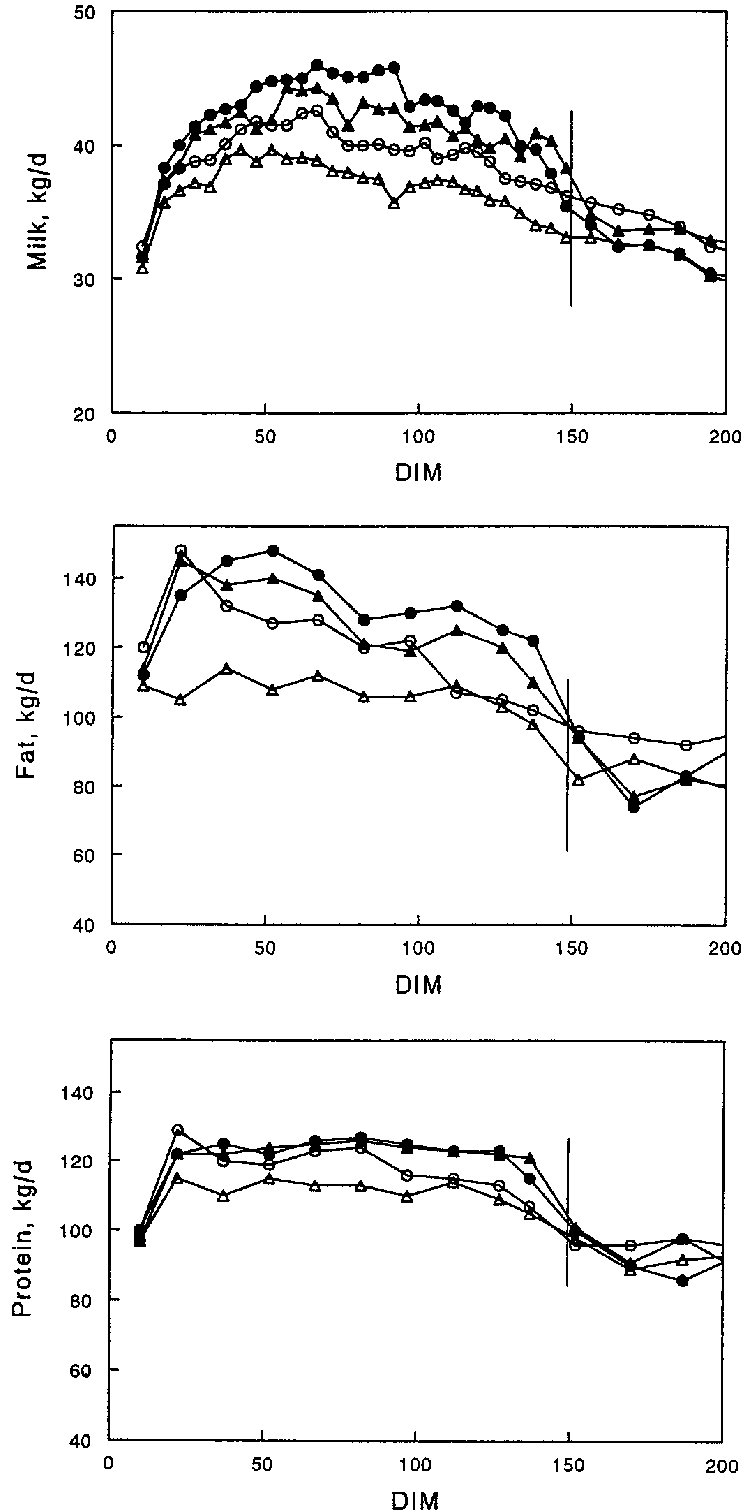 hight resolution of milk fat and protein production during 200 dim treatments 1 basal