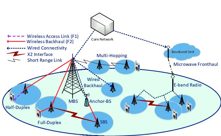 Graphical illustration of backhaul evolution of 5G small