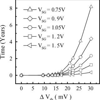 (PDF) NBTI Degradation and Its Impact for Analog Circuit