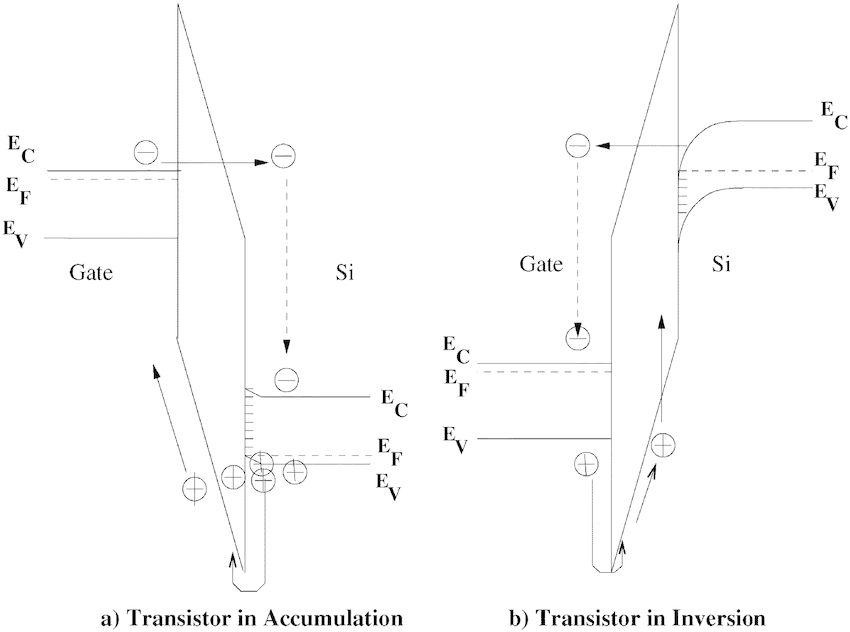 Fig. 14. Band diagram of a NMOS-MNS transistor under (a