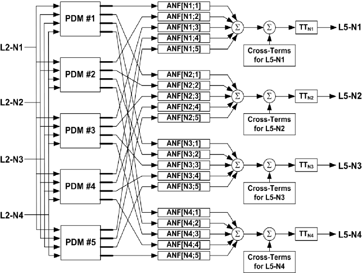 Block diagram of the PDM-based MIMO model employing 5 PDMs