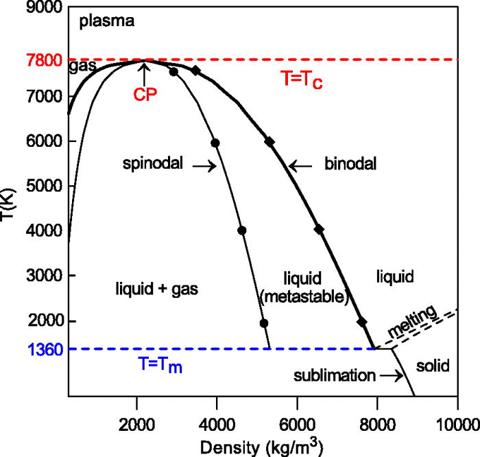 Projection of phase diagram. 44 Four states of matter are
