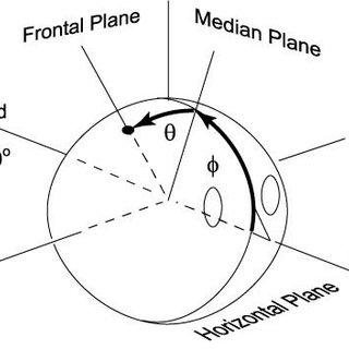 4: Example of a cone of confusion (image courtesy of [29