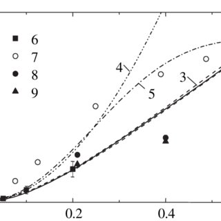 (PDF) Statistical models for predicting pair dispersion