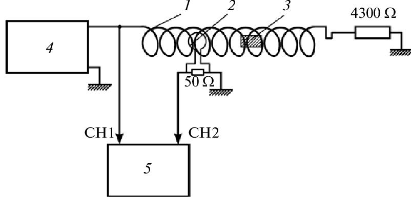Block diagram of experiments: (1) solenoid, (2) solenoid