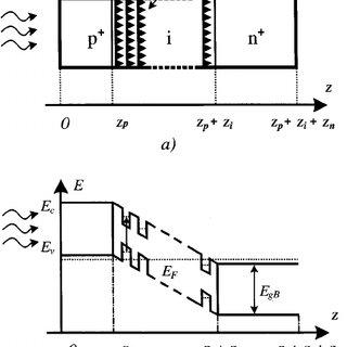 (PDF) QUANTUM DOT SOLAR CELL