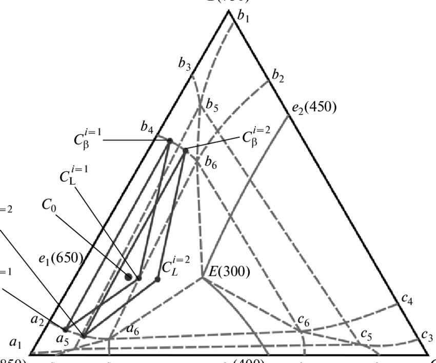 Projection of the threeecomponent phase diagram of the