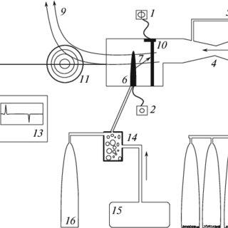 Schematic diagram of the experiment arrangement: (1) anode