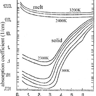 Temperature dependence of extinction coefficient of solid