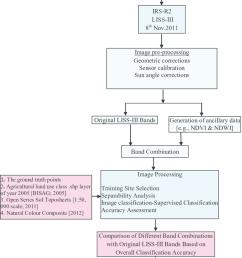 methodology flow chart  [ 850 x 1050 Pixel ]