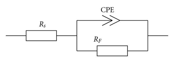 Equivalent circuits: (a) ZARC and (b) the Ershler-Randles