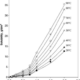 Effect of temperature on the extraction of andrographolide
