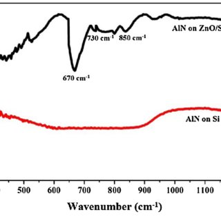 PS and Al 2p core-level photoelectron spectra of AlN/Si (a