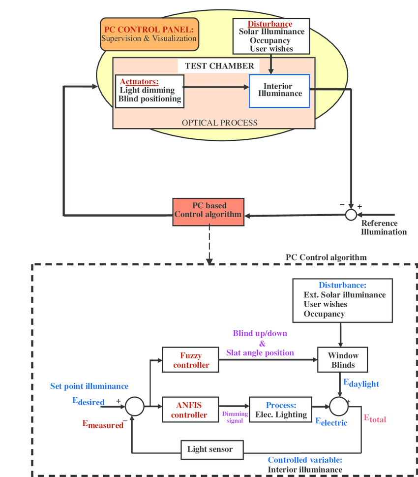 hight resolution of simplified functional block diagram illustrating the control scheme of integrated anfis light and fuzzy logic window