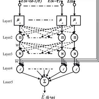 (PDF) An Adaptive predictive framework to online