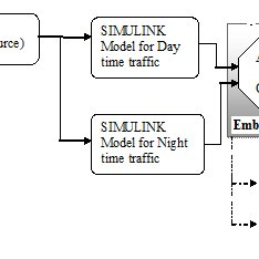Block diagram of the Adaptive Traffic Light control system