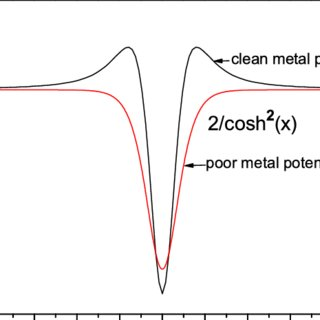 (PDF) Electron relaxation in metals: Theory and exact