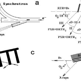 a – Scheme of installation: Q – quantometer, D