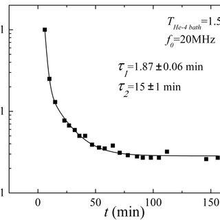 Dependence of dynamic viscosity on heat-transfer fluids